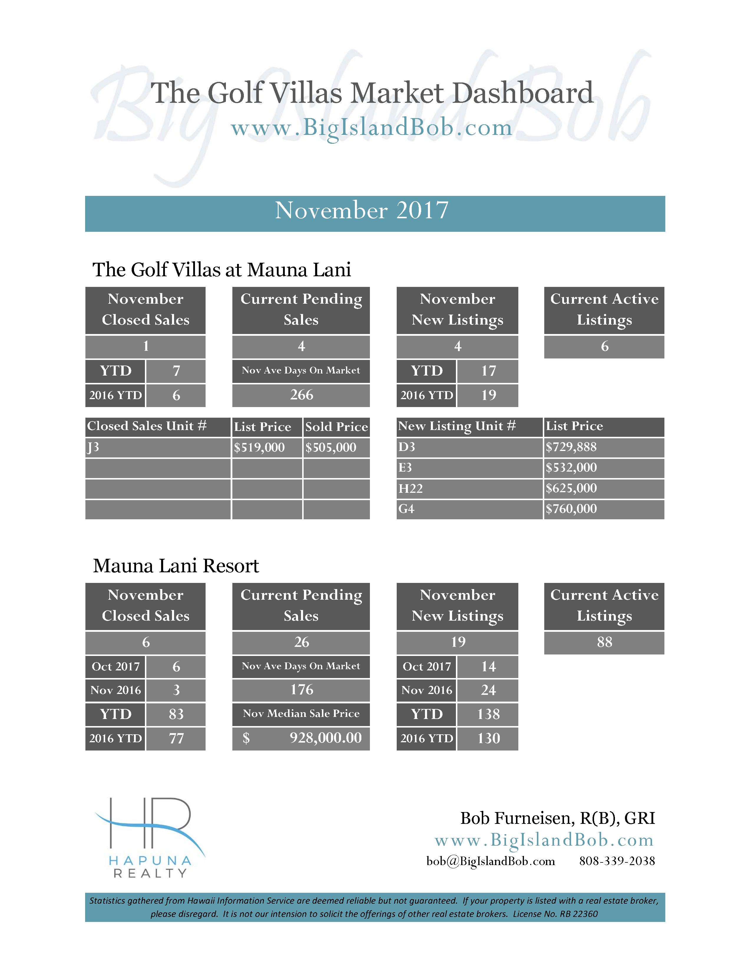 Golf Villas at Mauna Lani November 2017 Real Estate Market Dashboard