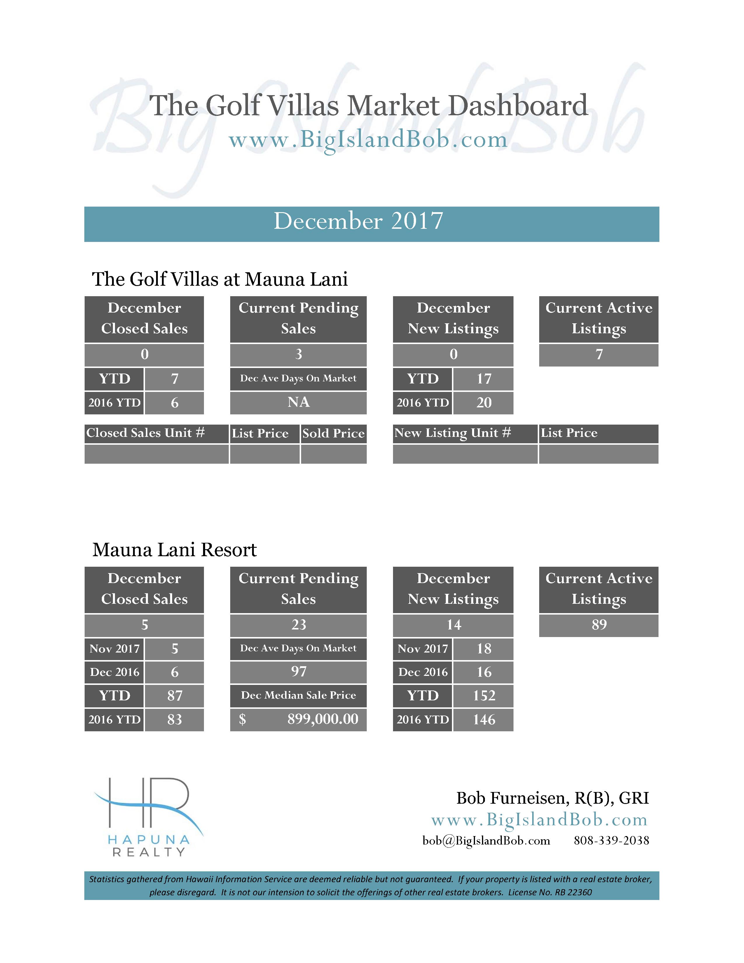 Golf Villas at Mauna Lani December 2017 Real Estate Market Dashboard