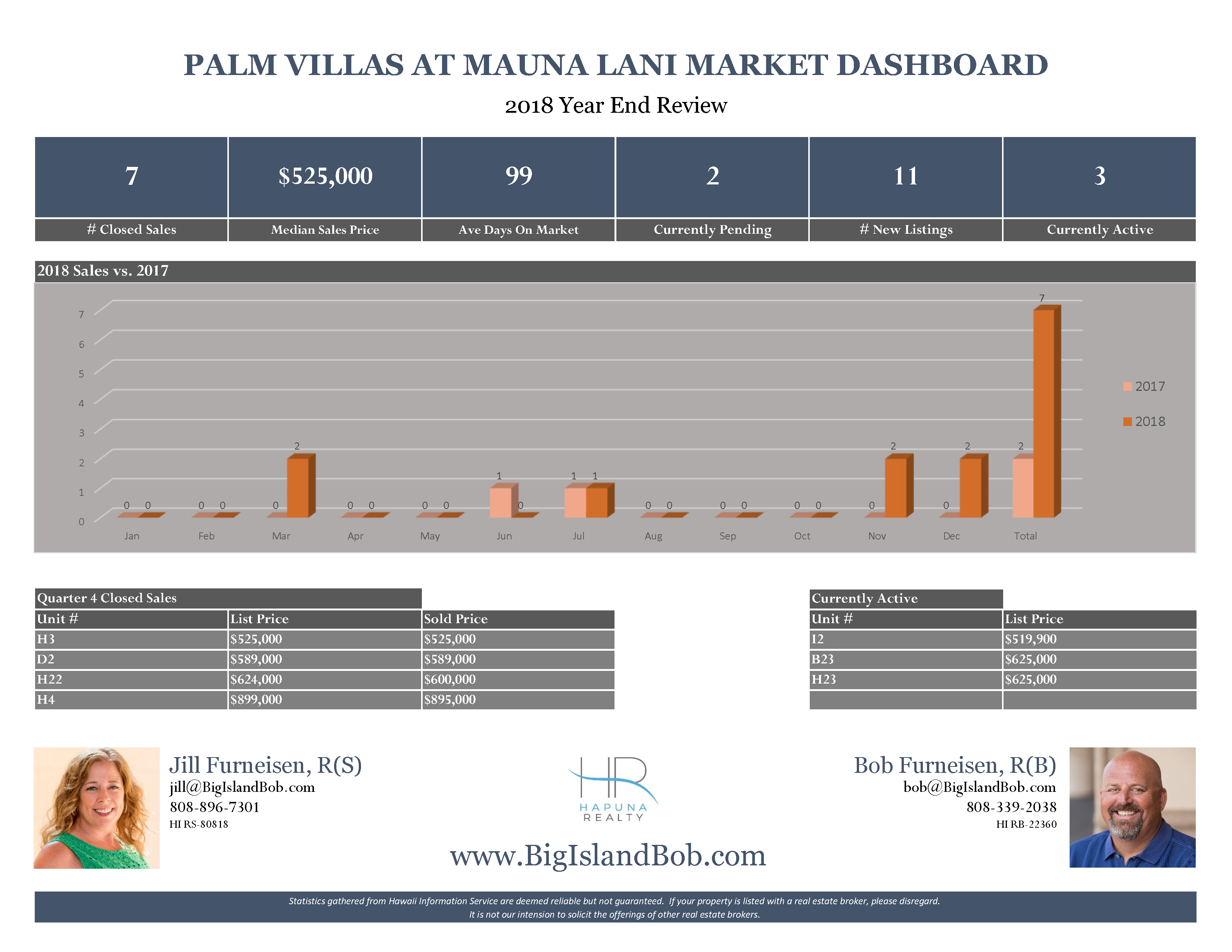Palm Villas at Mauna Lani 2018 Year End Real Estate Market Dashboard