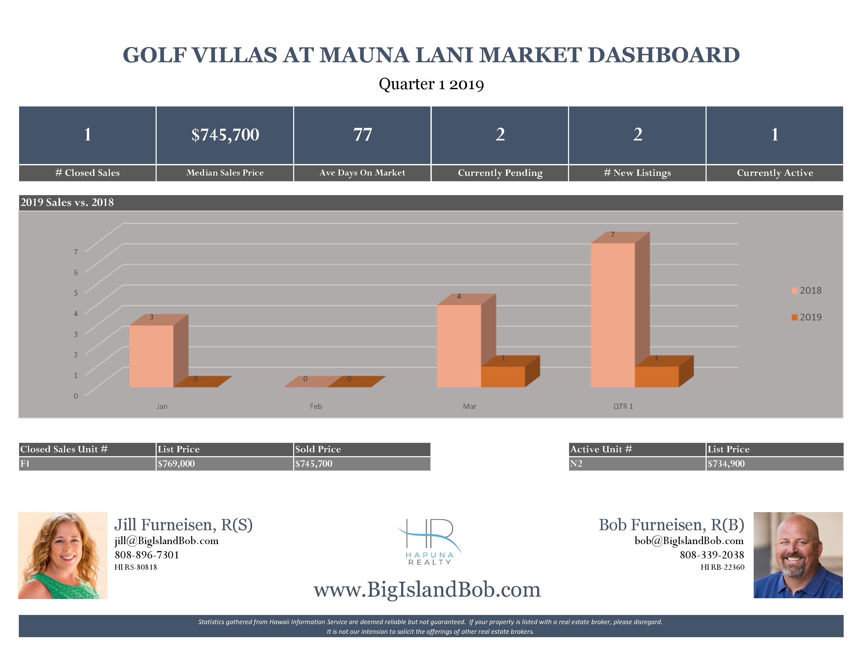 Golf Villas at Mauna Lani Quarter 1 2019 Real Estate Market Dashboard