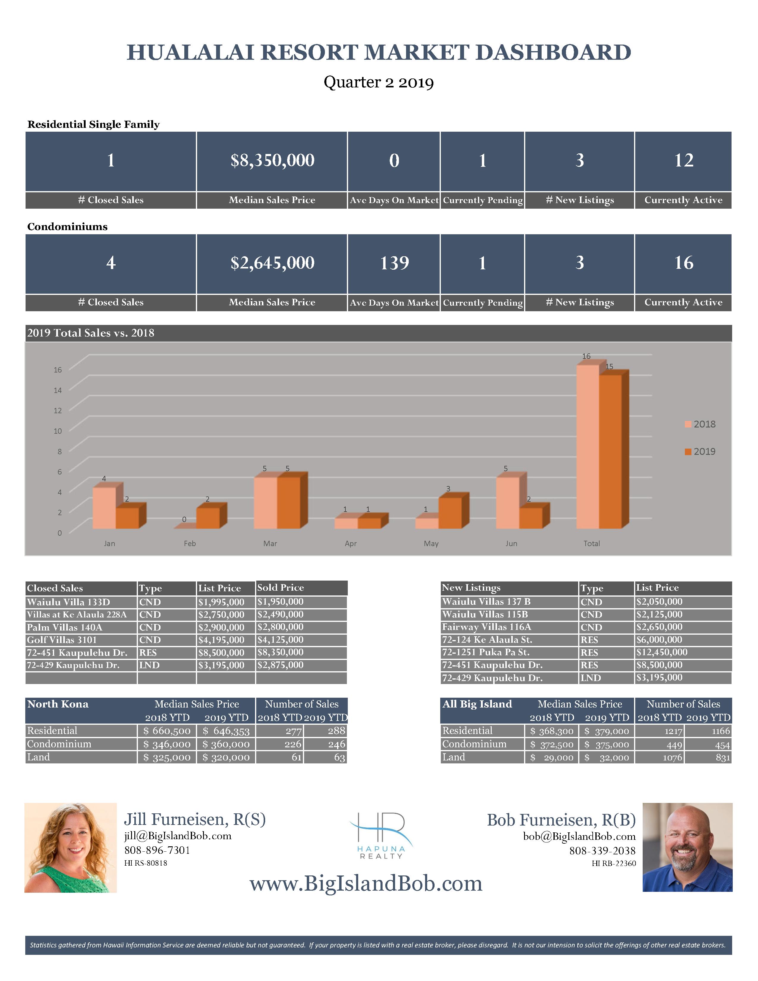 Hualalai Resort Quarter 2 2019 Real Estate Market Dashboard