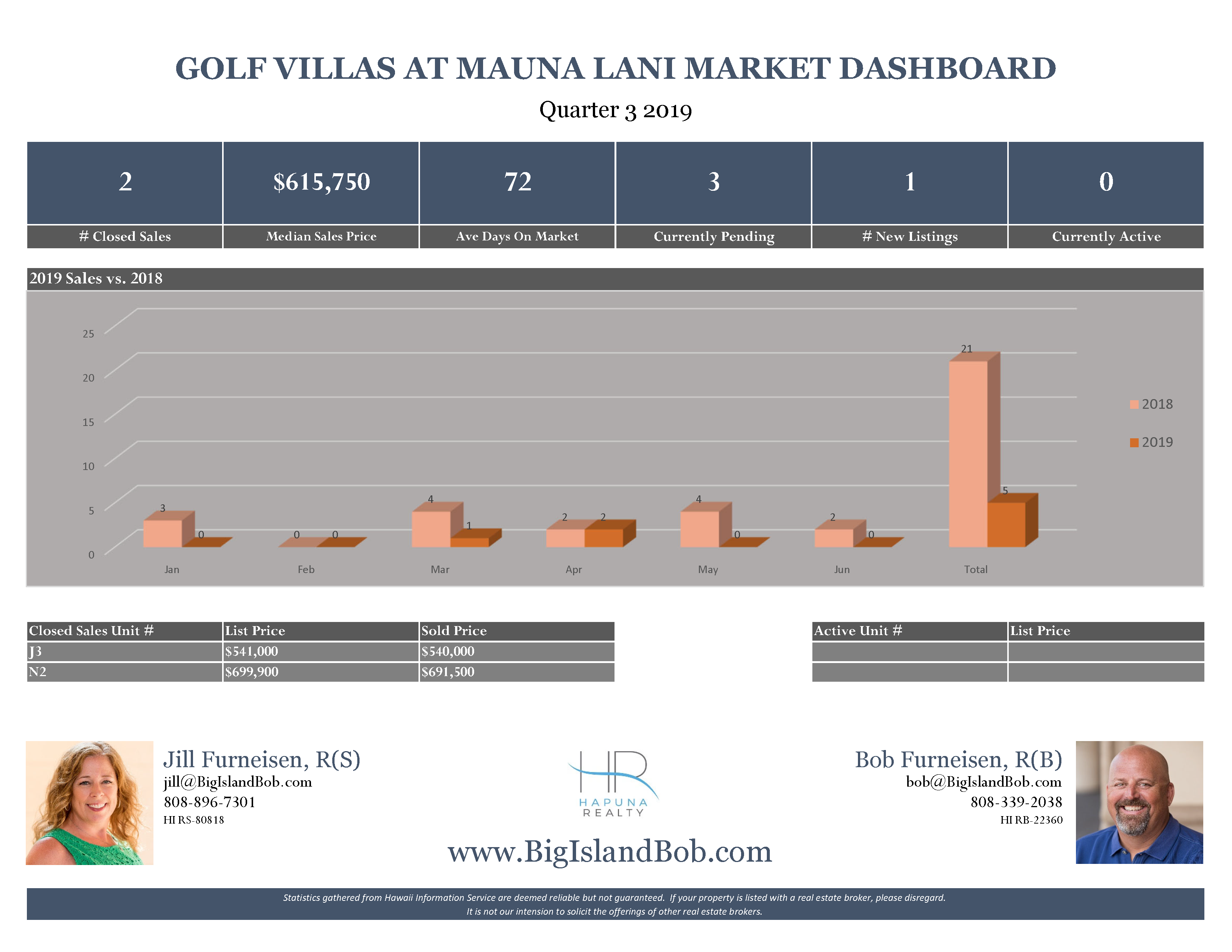 Golf Villas at Mauna Lani Quarter 3 2019 Real Estate Market Dashboard