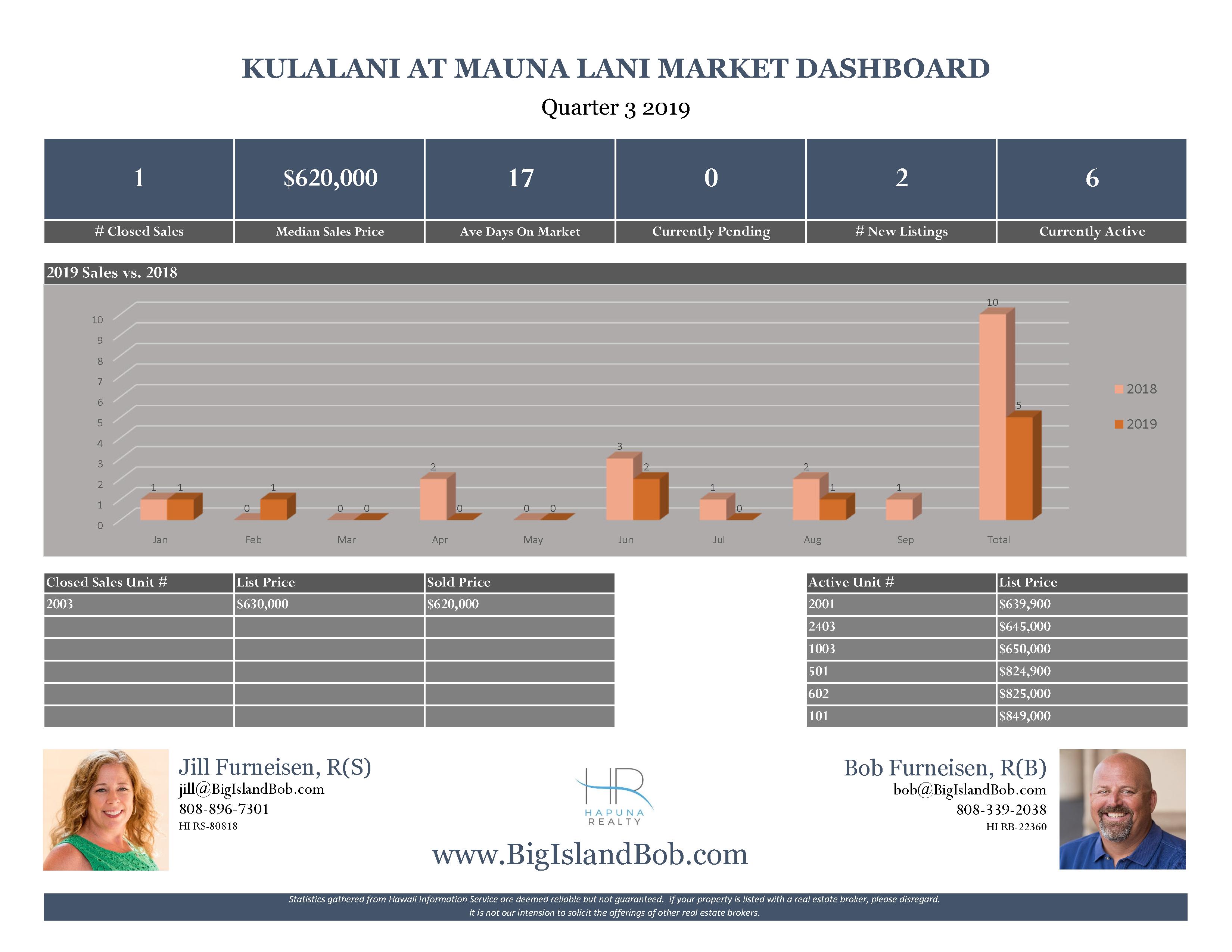 Kulalani at Mauna Lani Quarter 3 2019 Real Estate Market Dashboard