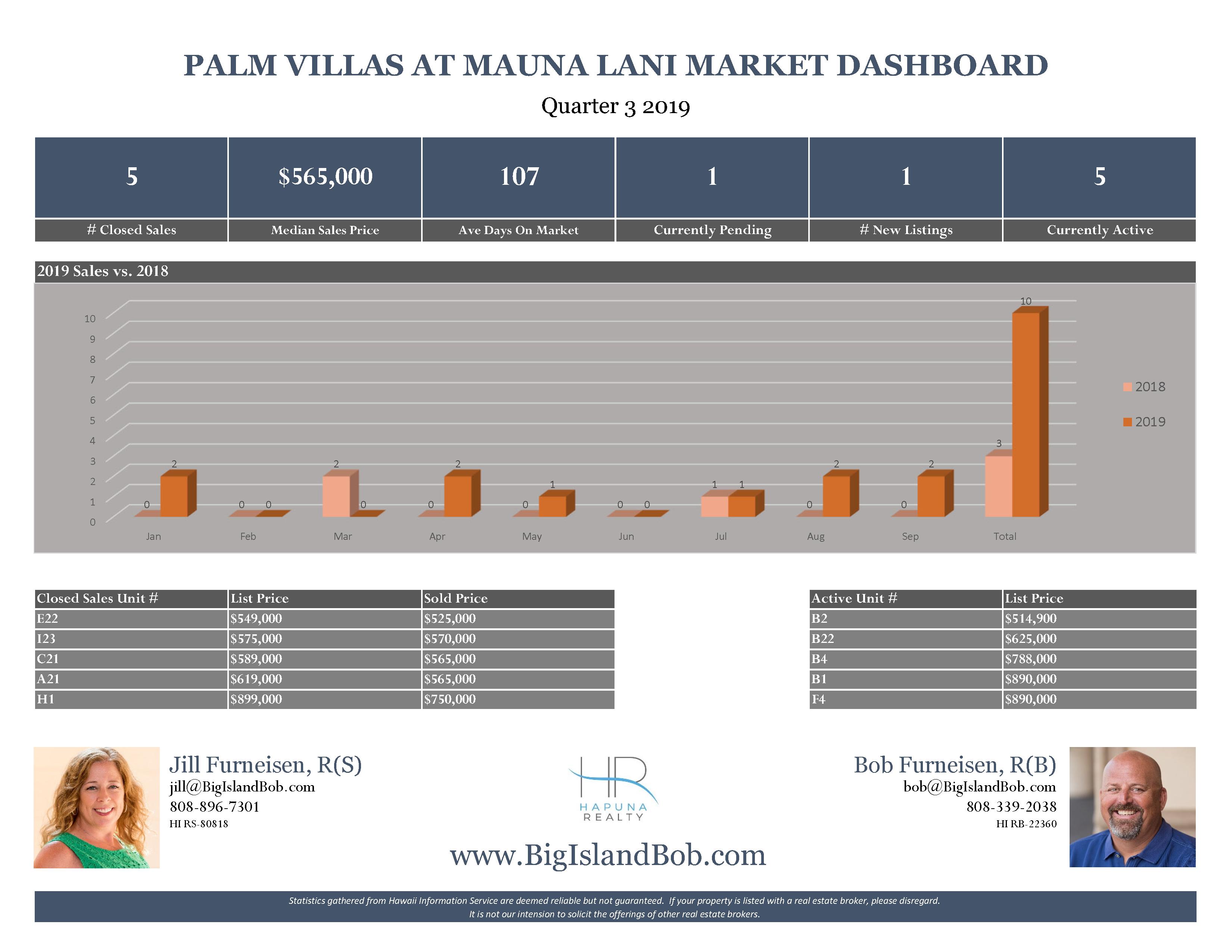 Palm Villas at Mauna Lani Quarter 3 2019 Real Estate Market Dashboard