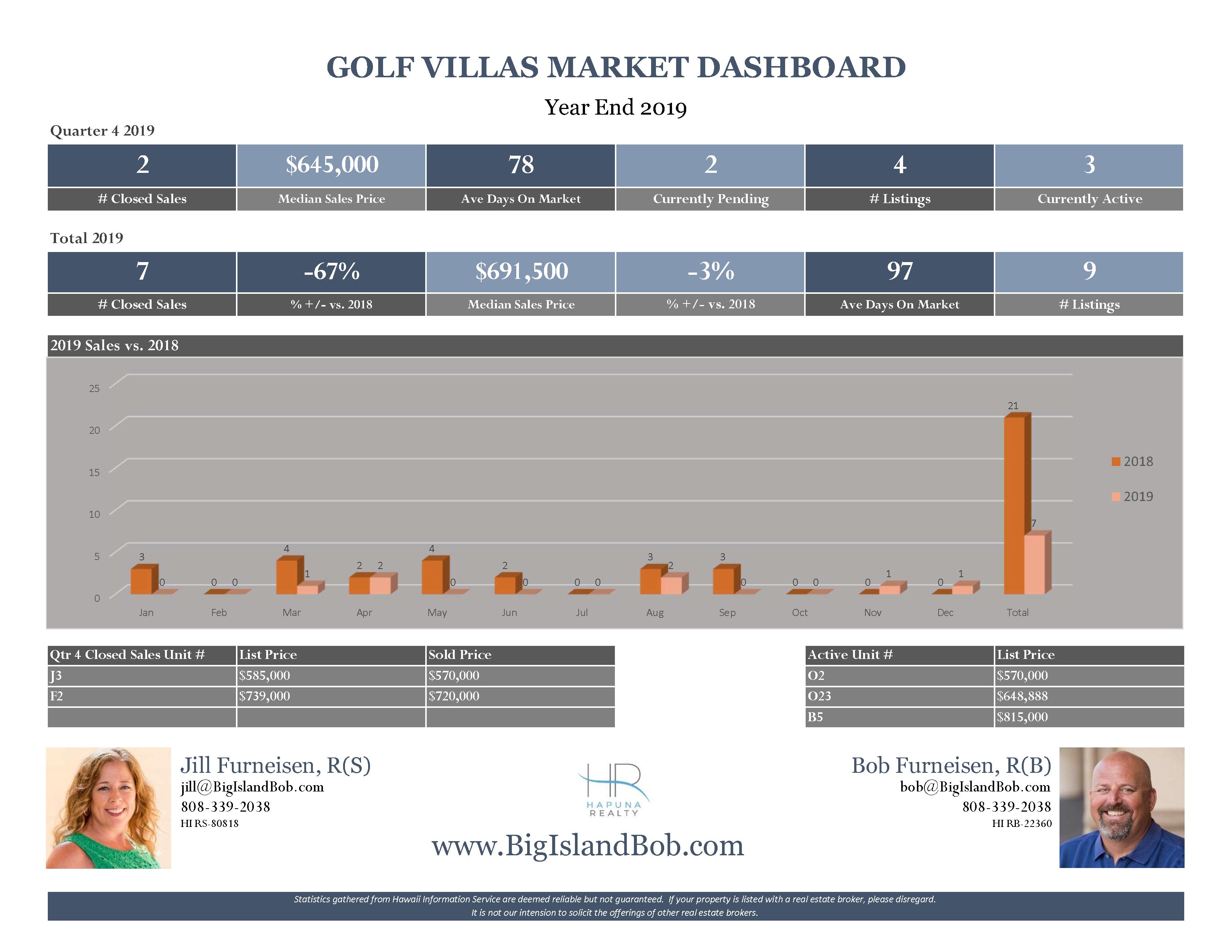 Golf Villas at Mauna Lani Year End 2019 Real Estate Market Dashboard