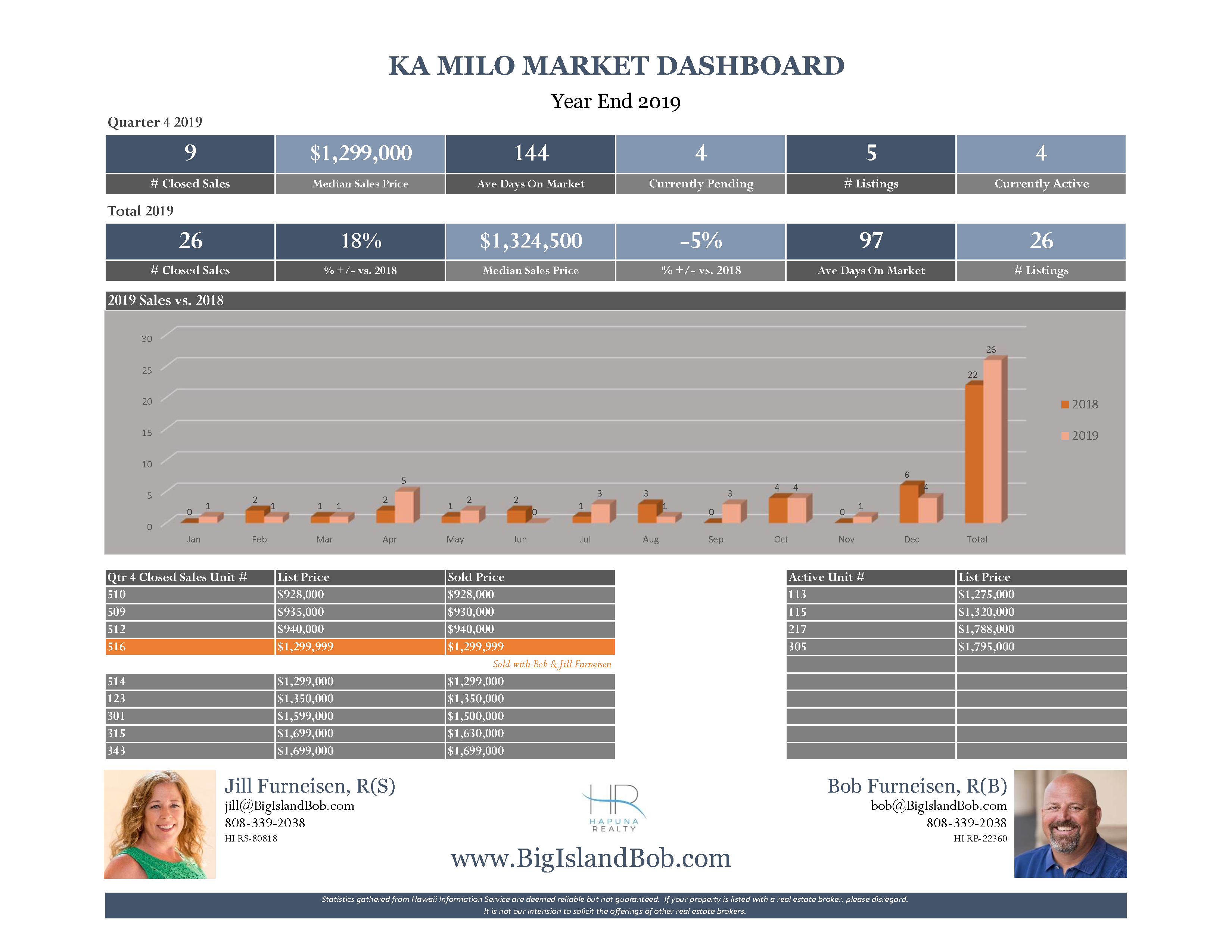 Ka Milo at Mauna Lani Year End 2019 Real Estate Market Dashboard