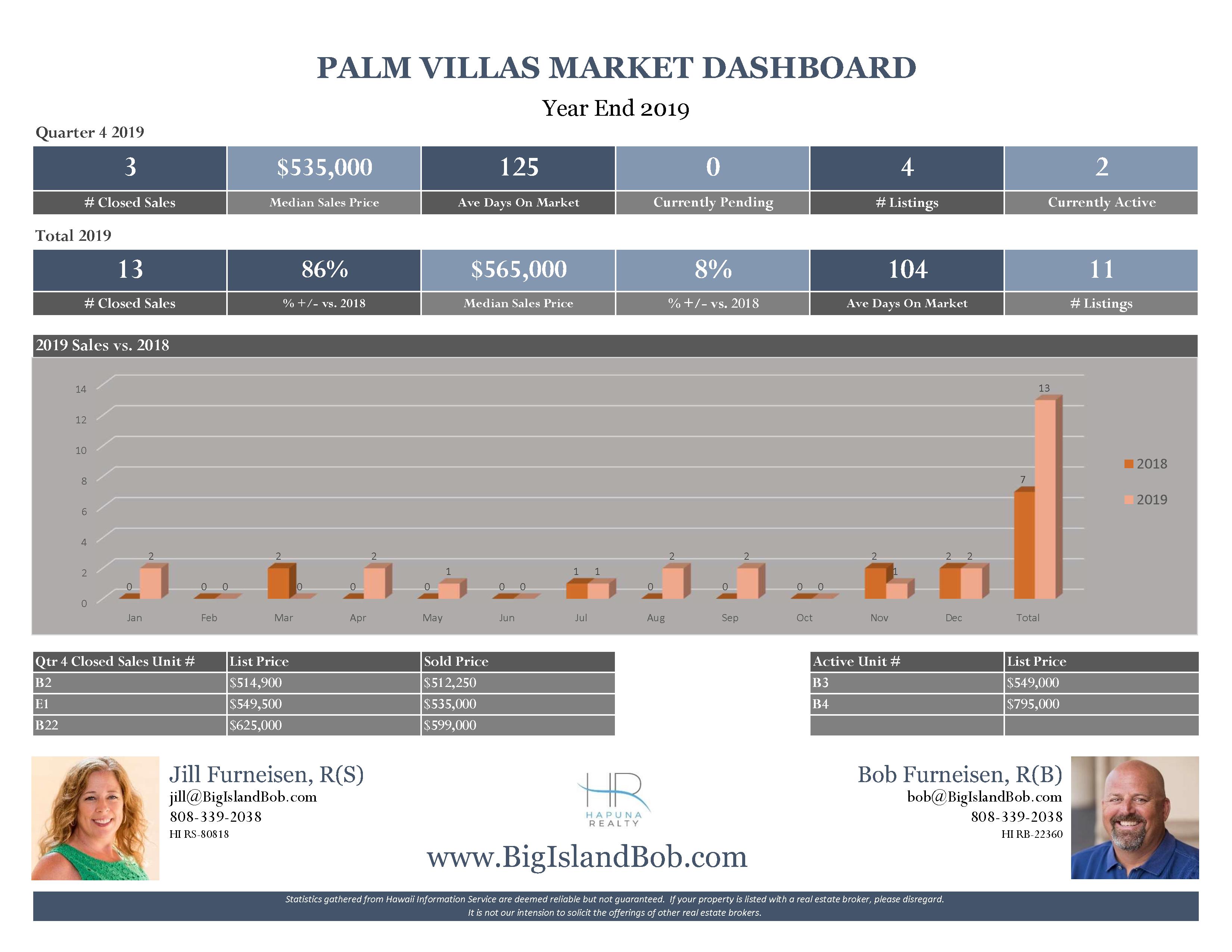 Palm Villas at Mauna Lani Year End 2019 Real Estate Market Dashboard
