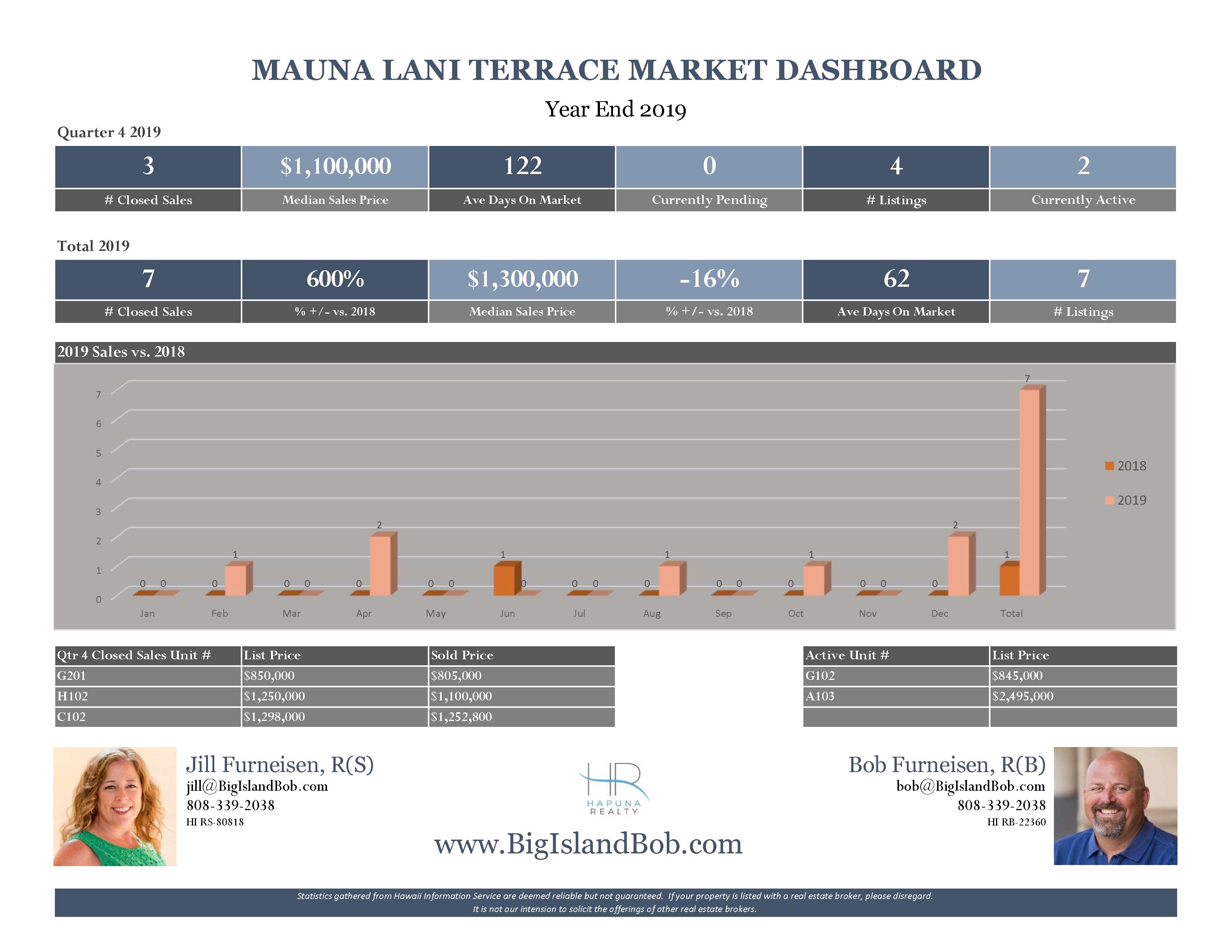 Mauna Lani Terrace Year End 2019 Real Estate Market Dashboard