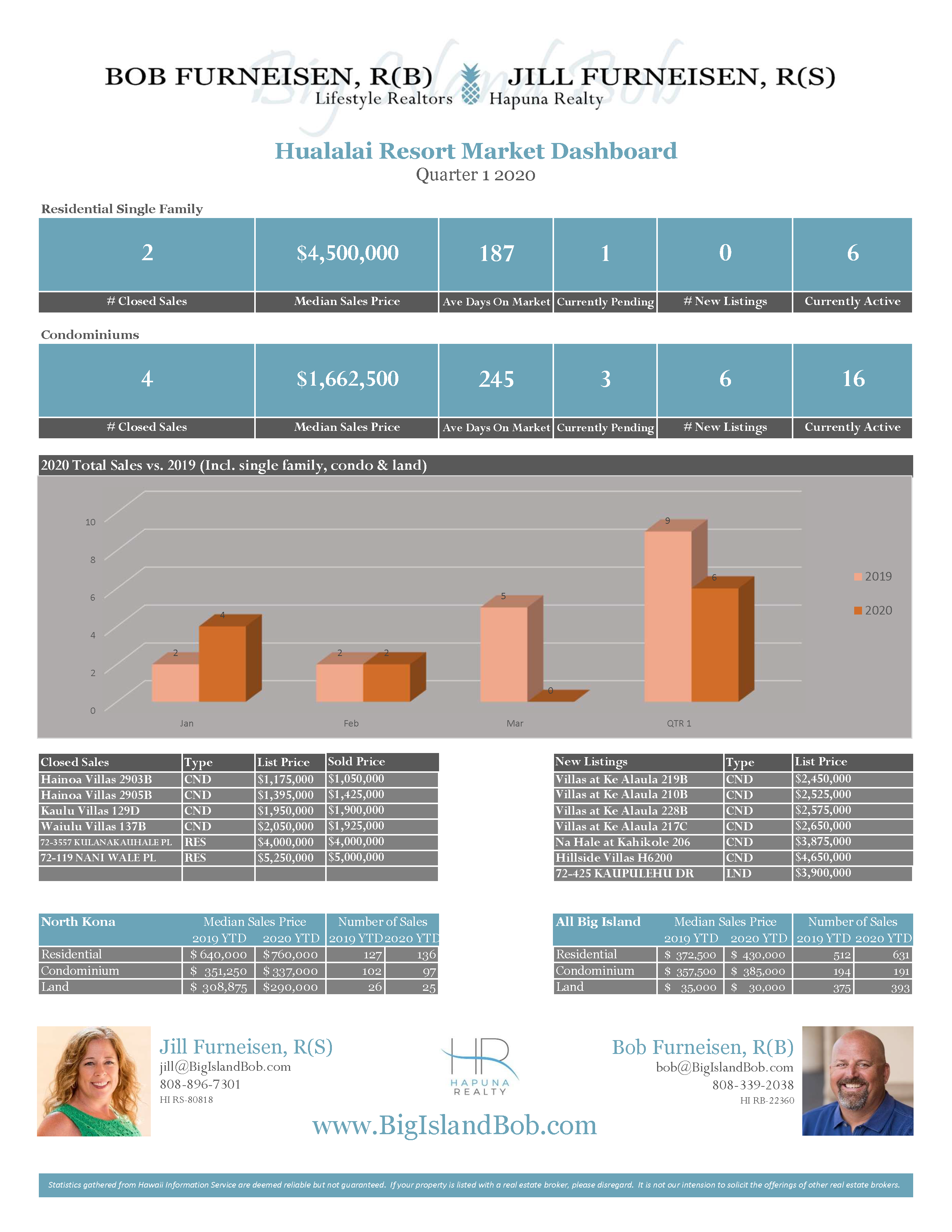 Hualalai Resort Quarter 1 2020 Real Estate Market Dashboard
