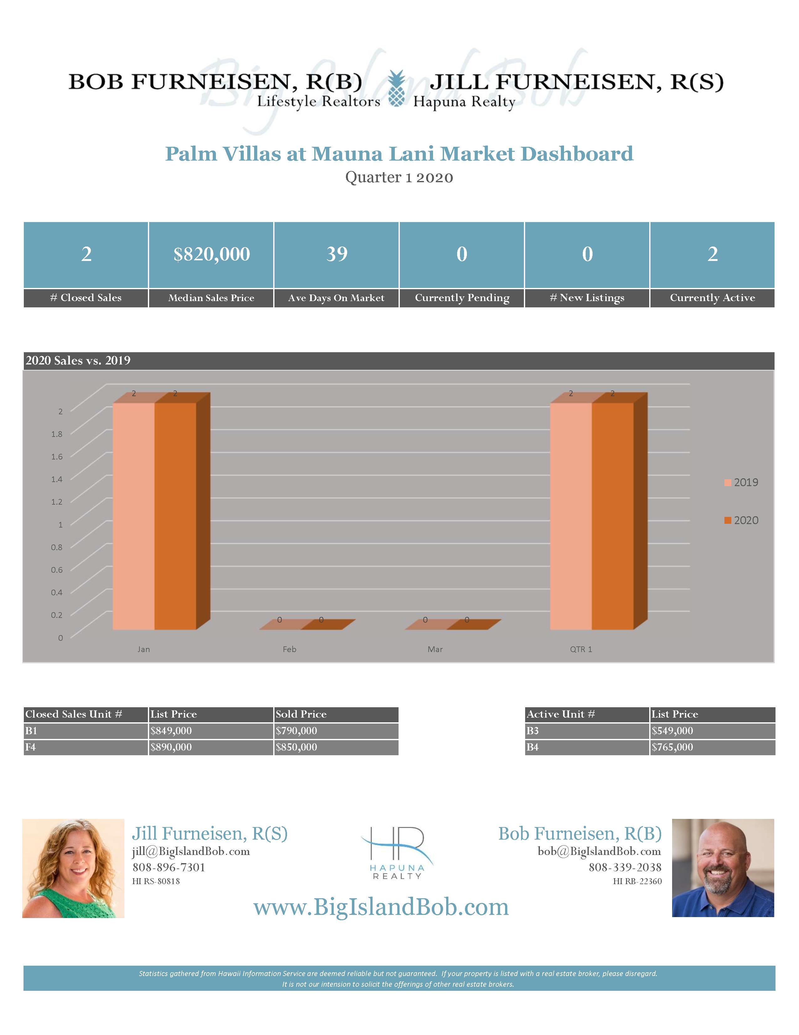 Palm Villas at Mauna Lani Quarter 1 2020 Real Estate Market Dashboard