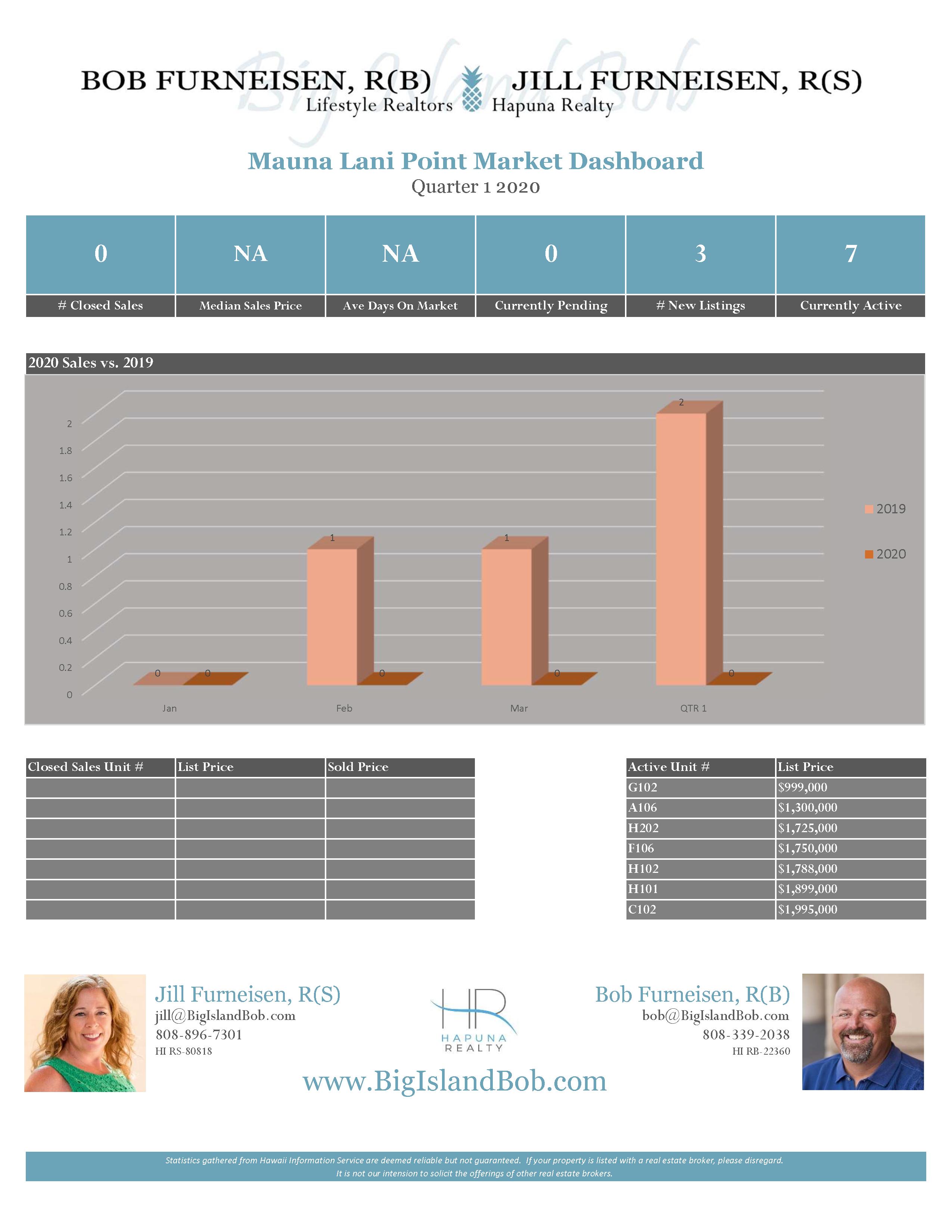 Mauna Lani Point Quarter 1 2020 Real Estate Market Dashboard
