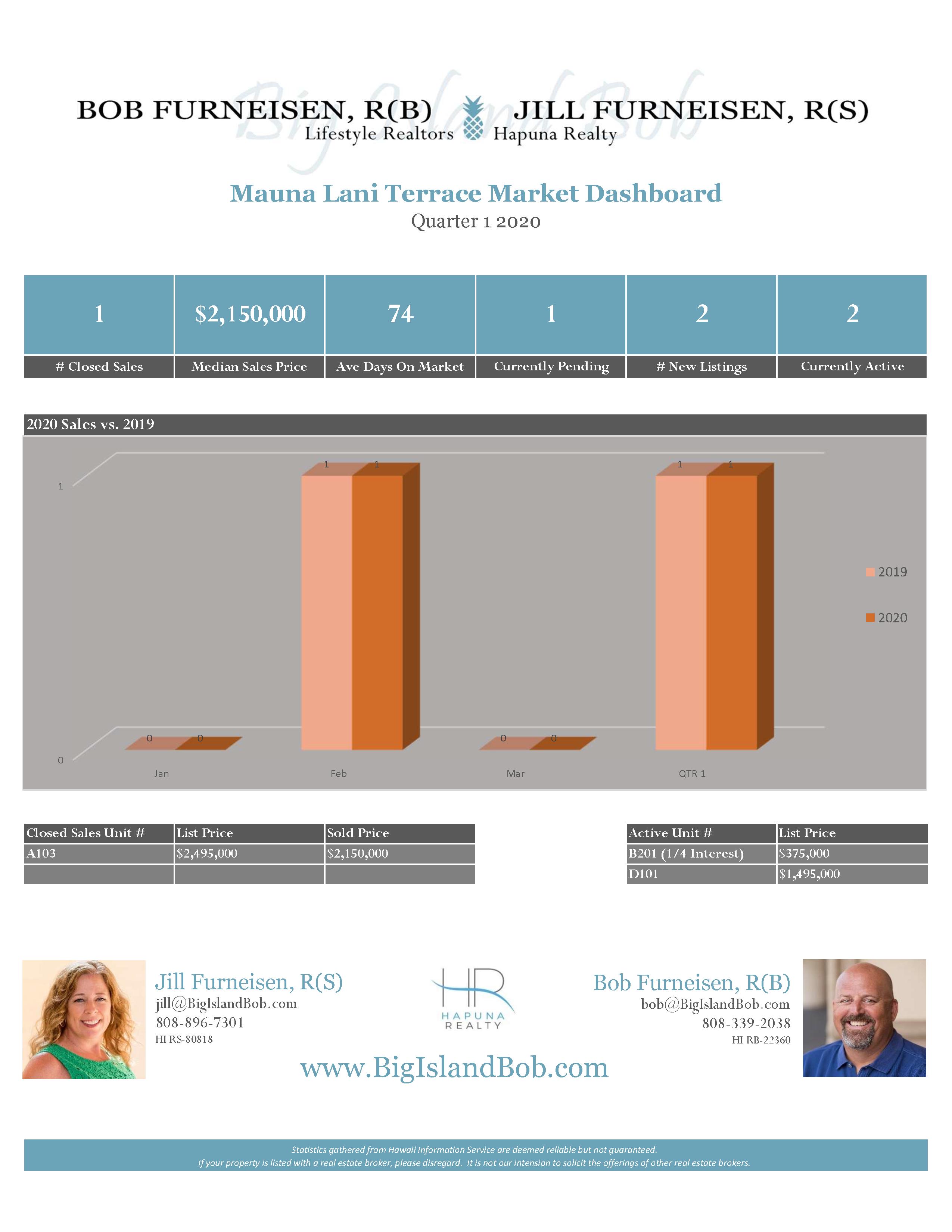 Mauna Lani Terrace Quarter 1 2020 Real Estate Market Dashboard