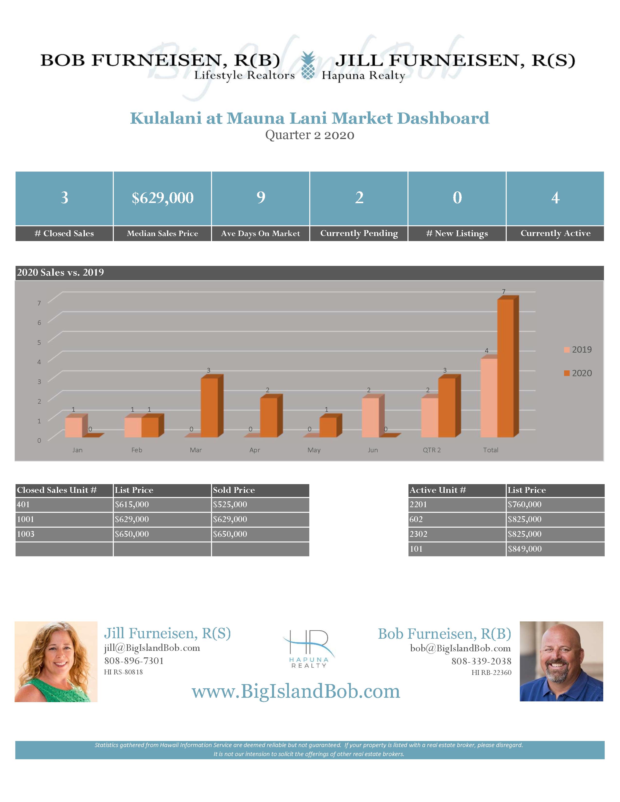 Kulalani at Mauna Lani Quarter 2 2020 Real Estate Market Dashboard