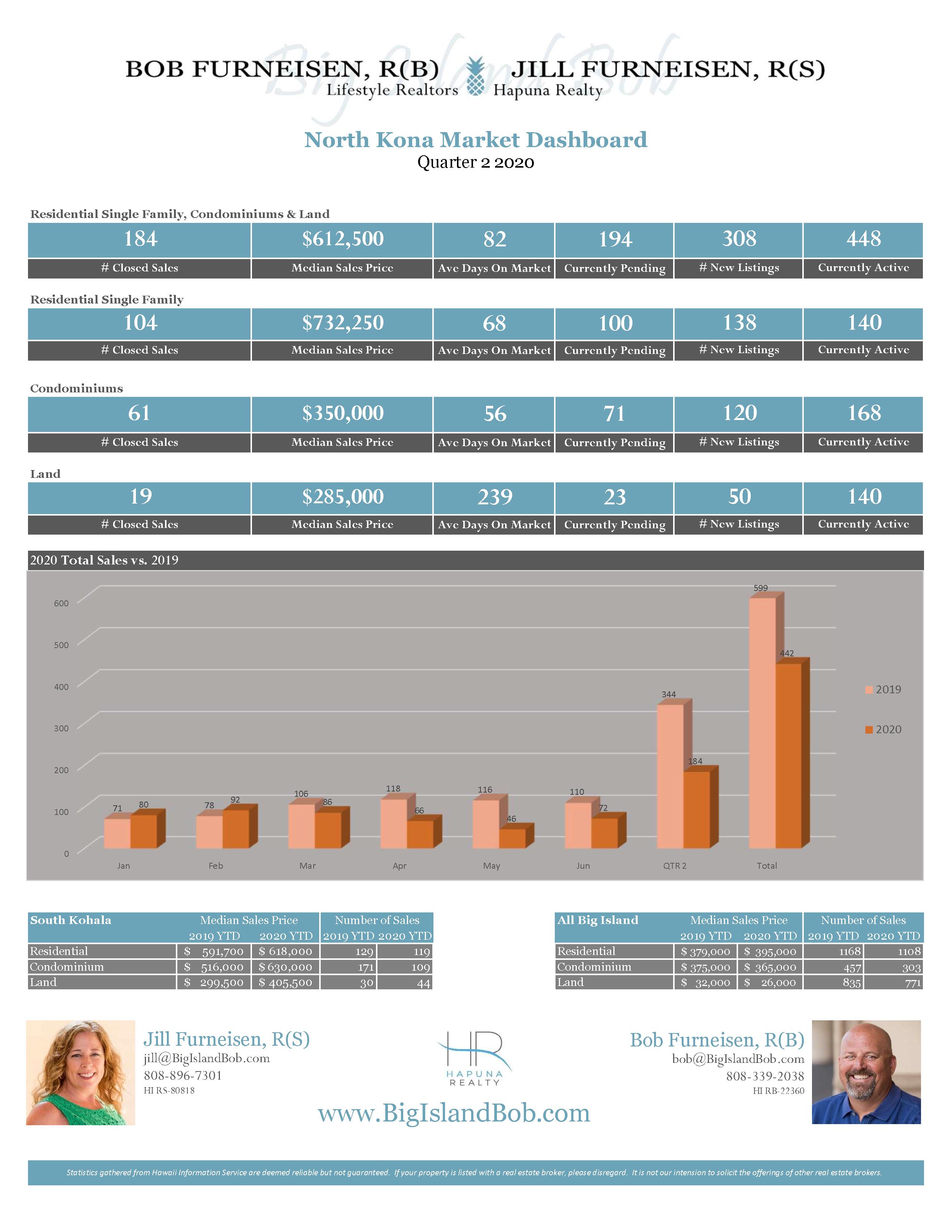 North Kona Quarter 2 2020 Real Estate Market Dashboard