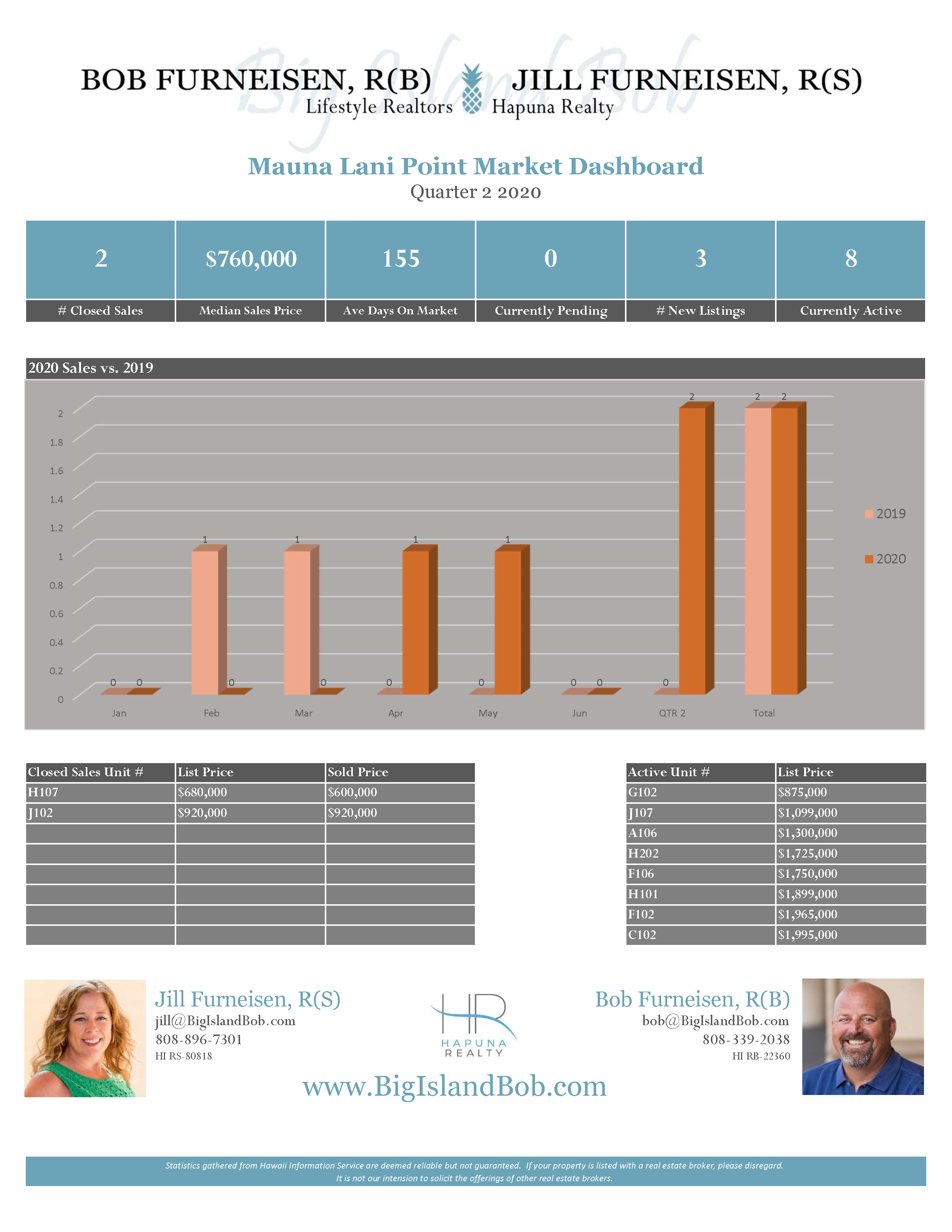 Mauna Lani Point Quarter 2 2020 Real Estate Market Dashboard