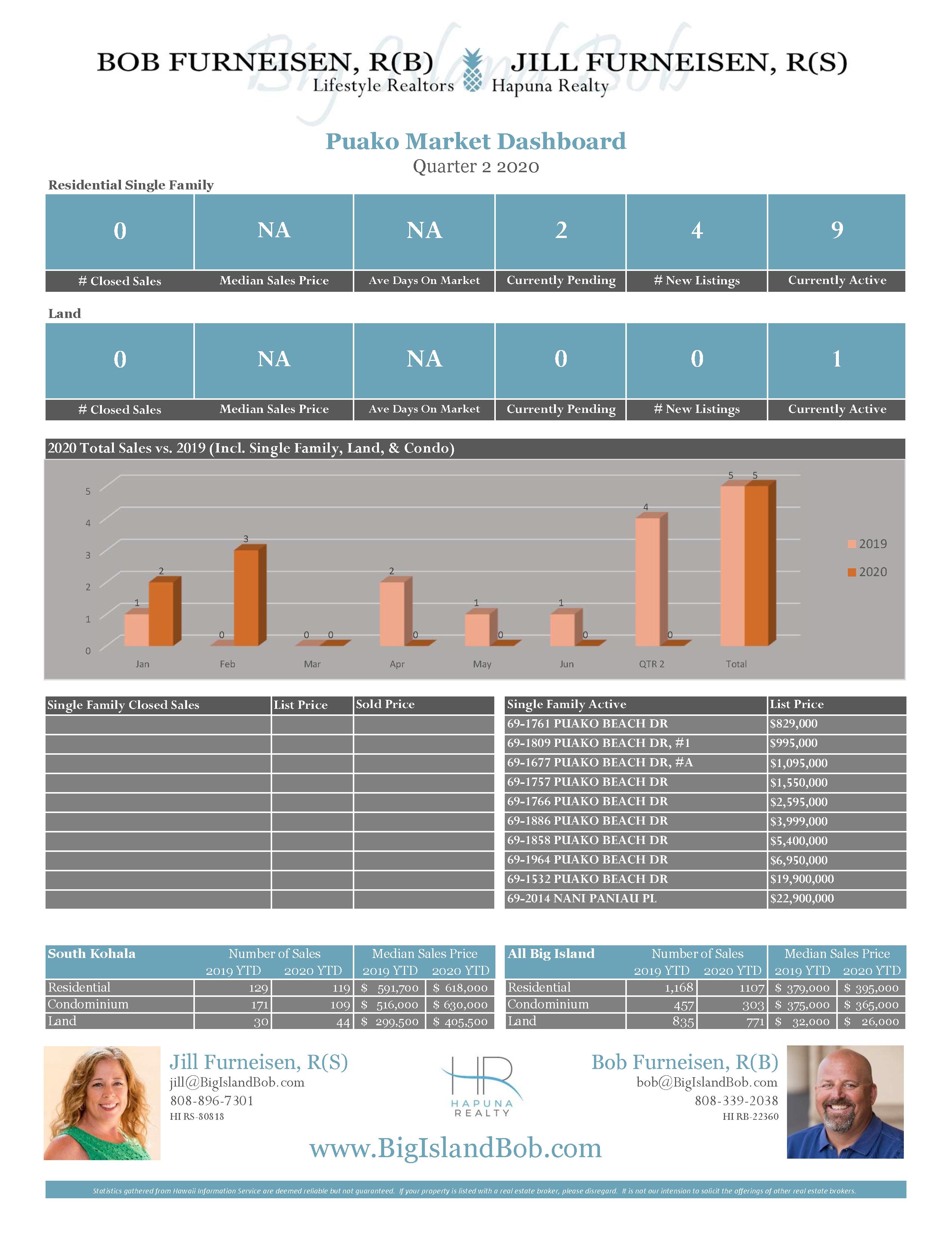 Puako Quarter 2 2020 Real Estate Market Dashboard