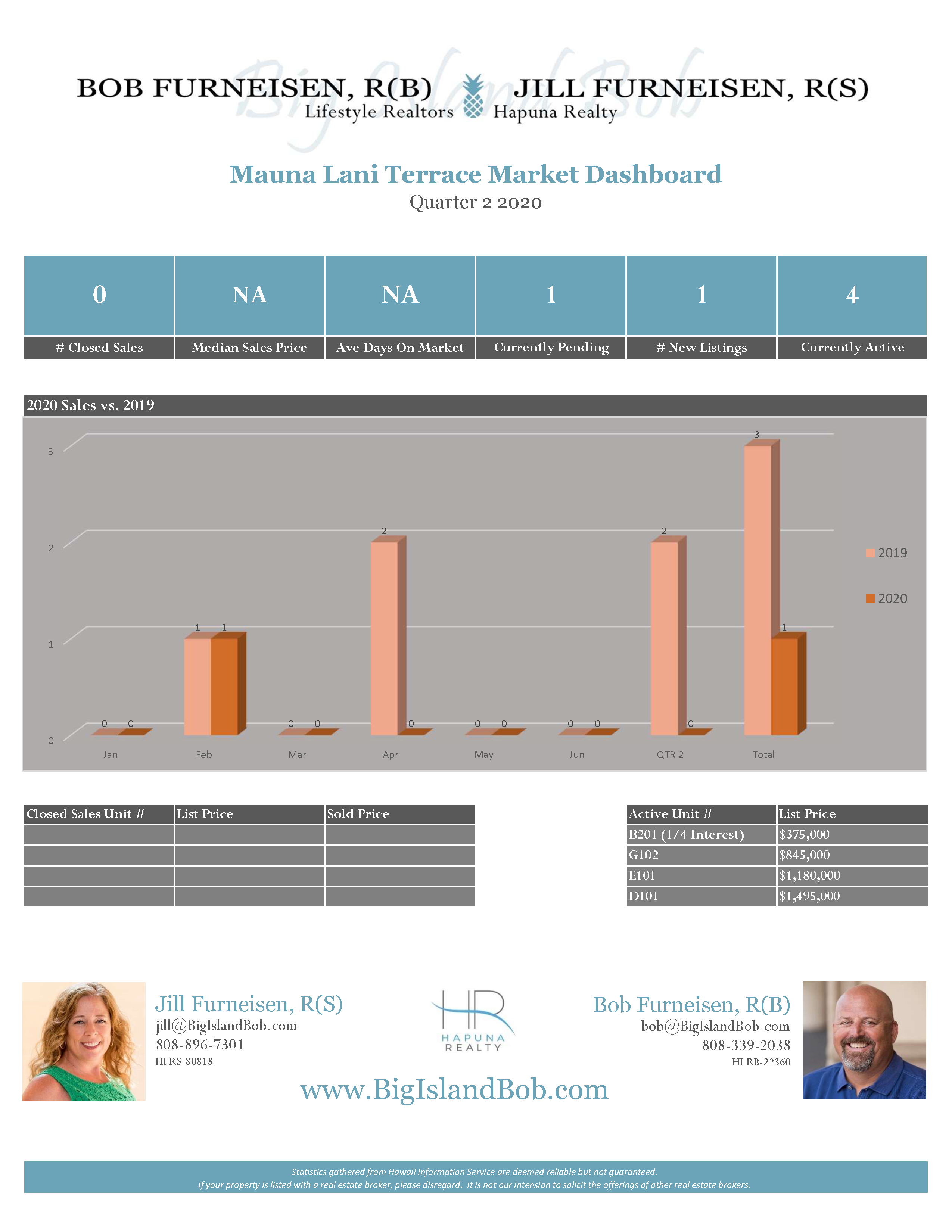 Mauna Lani Terrace Quarter 2 2020 Real Estate Market Dashboard
