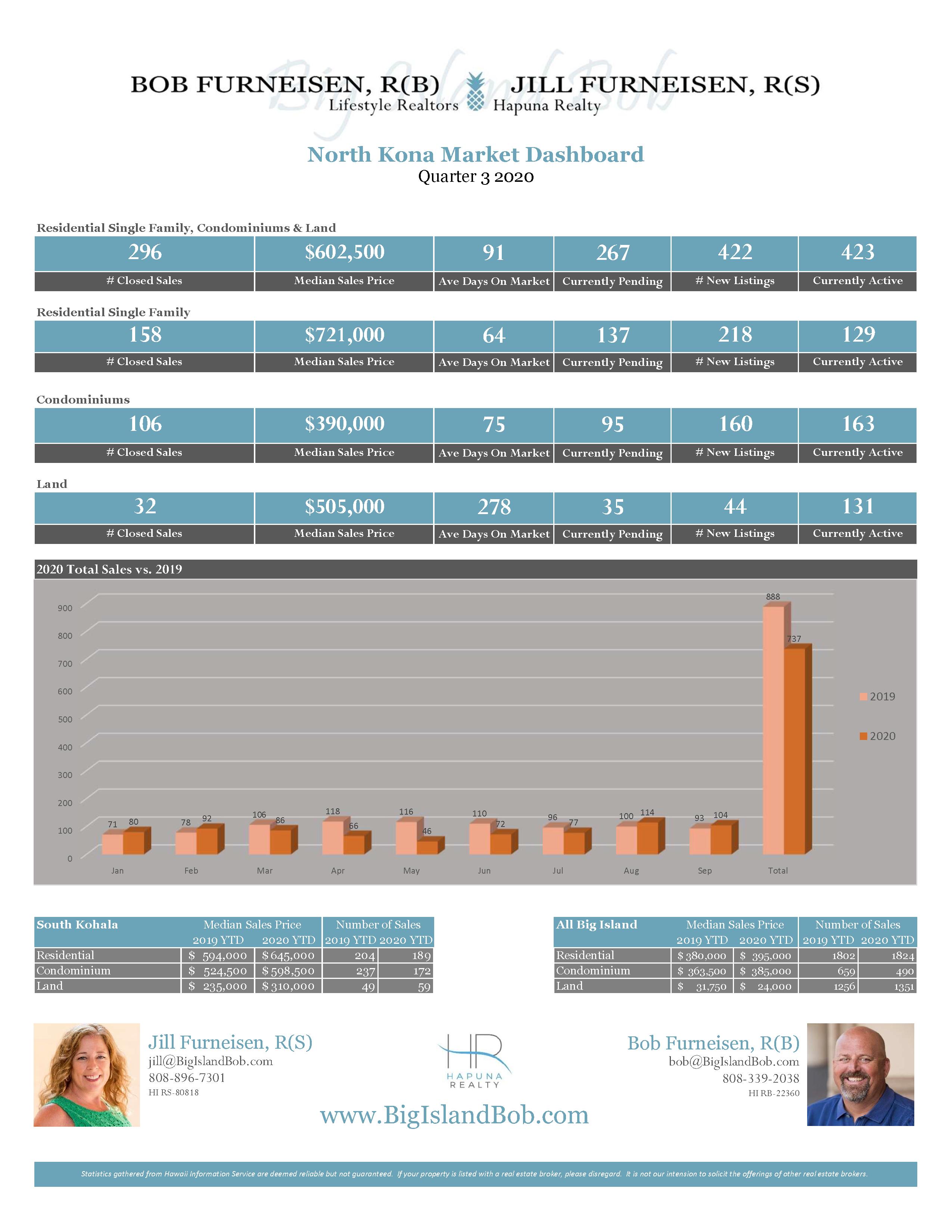 North Kona Quarter 3 2020 Real Estate Market Dashboard