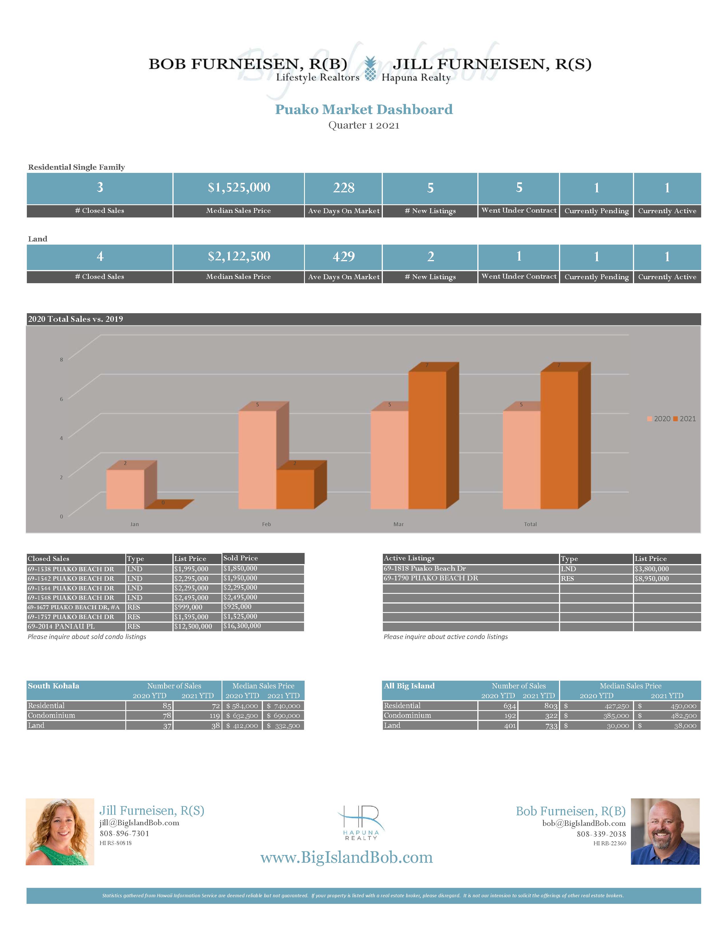 Puako Quarter 1 2021 Real Estate Market Dashboard
